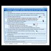 Inhaled Medicine Administration Procedures Tip Sheet - 100/pad