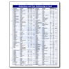 Medications and Their Relationship to Food Reference Card - 10/pack