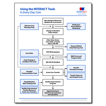 INTERACT - Using the INTERACT Tools in Every Day Care