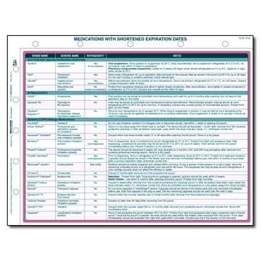 Medications with Shortened Expiration Dates Ref Card